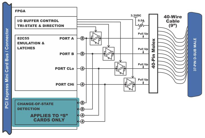 What are Mini-PCI Express (mPCIe) Cards?